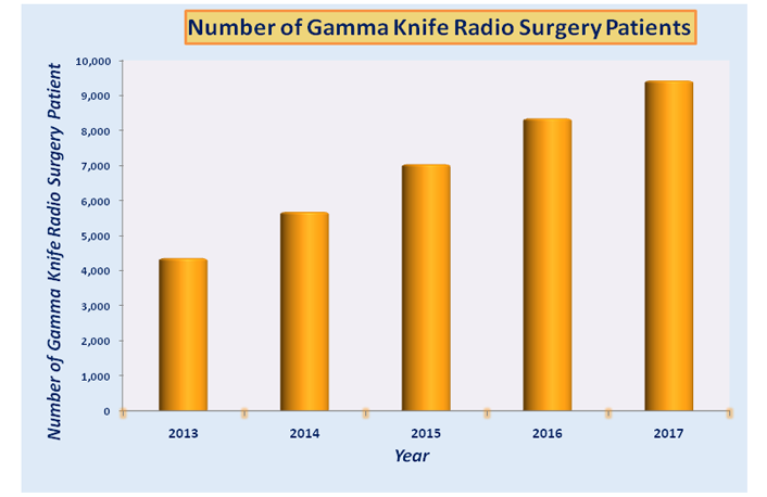 Low Cost Gamma Knife Radiosurgery in India