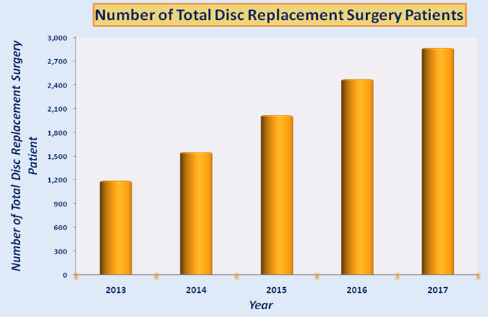 Total Disc Replacement Surgery in India